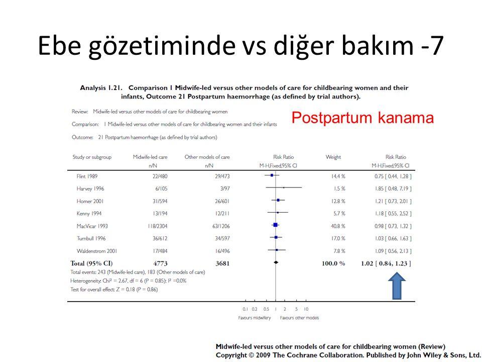 Ebe gözetiminde vs diğer bakım -7 Postpartum kanama