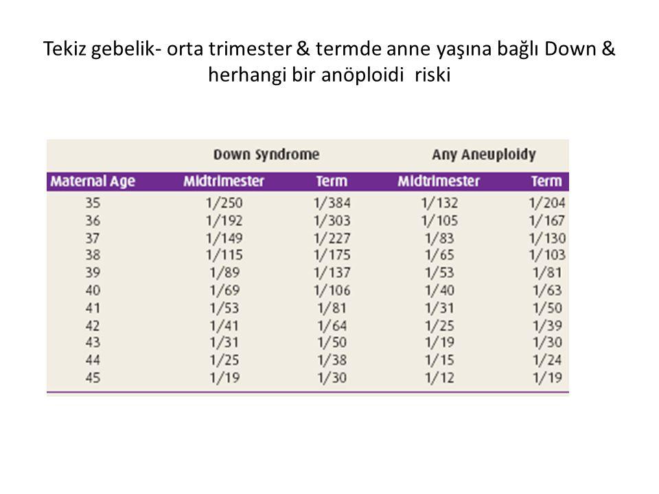 Tekiz gebelik- orta trimester & termde anne yaşına bağlı Down & herhangi bir anöploidi riski