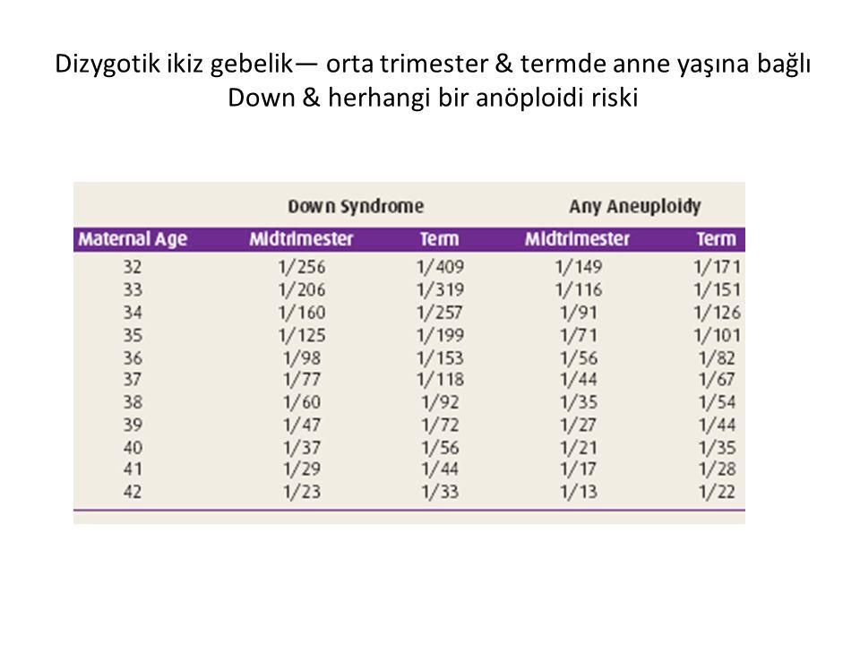 Dizygotik ikiz gebelik— orta trimester & termde anne yaşına bağlı Down & herhangi bir anöploidi riski