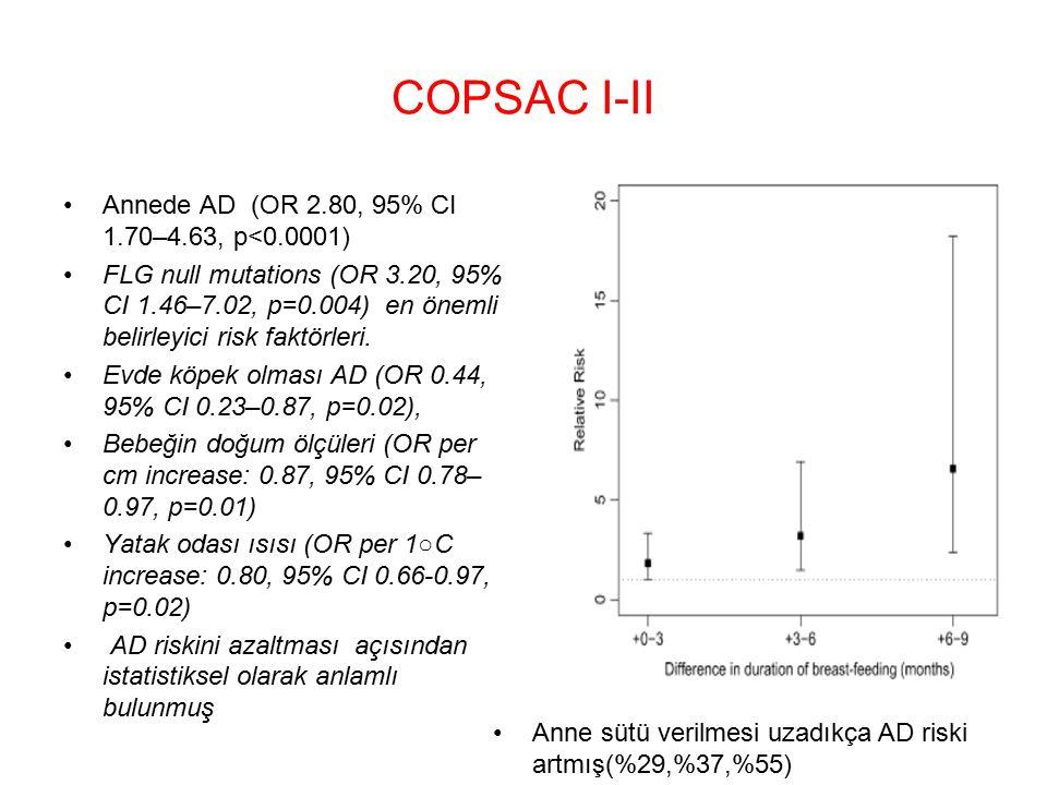 COPSAC I-II Annede AD (OR 2.80, 95% CI 1.70–4.63, p<0.0001) FLG null mutations (OR 3.20, 95% CI 1.46–7.02, p=0.004) en önemli belirleyici risk faktörleri.