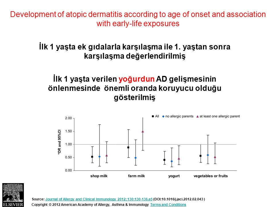 Development of atopic dermatitis according to age of onset and association with early-life exposures Copyright © 2012 American Academy of Allergy, Ast