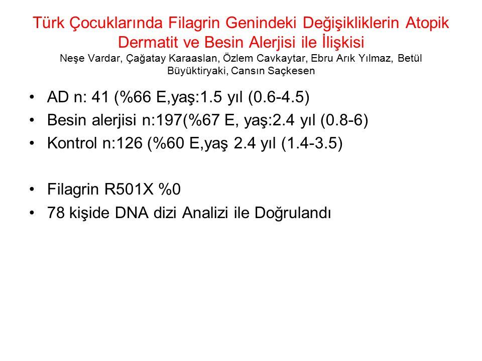 Türk Çocuklarında Filagrin Genindeki Değişikliklerin Atopik Dermatit ve Besin Alerjisi ile İlişkisi Neşe Vardar, Çağatay Karaaslan, Özlem Cavkaytar, Ebru Arık Yılmaz, Betül Büyüktiryaki, Cansın Saçkesen AD n: 41 (%66 E,yaş:1.5 yıl (0.6-4.5) Besin alerjisi n:197(%67 E, yaş:2.4 yıl (0.8-6) Kontrol n:126 (%60 E,yaş 2.4 yıl (1.4-3.5) Filagrin R501X %0 78 kişide DNA dizi Analizi ile Doğrulandı