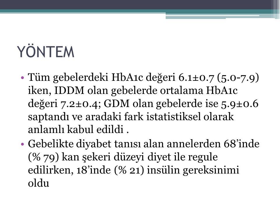 Tüm gebelerdeki HbA1c değeri 6.1±0.7 (5.0-7.9) iken, IDDM olan gebelerde ortalama HbA1c değeri 7.2±0.4; GDM olan gebelerde ise 5.9±0.6 saptandı ve aradaki fark istatistiksel olarak anlamlı kabul edildi.