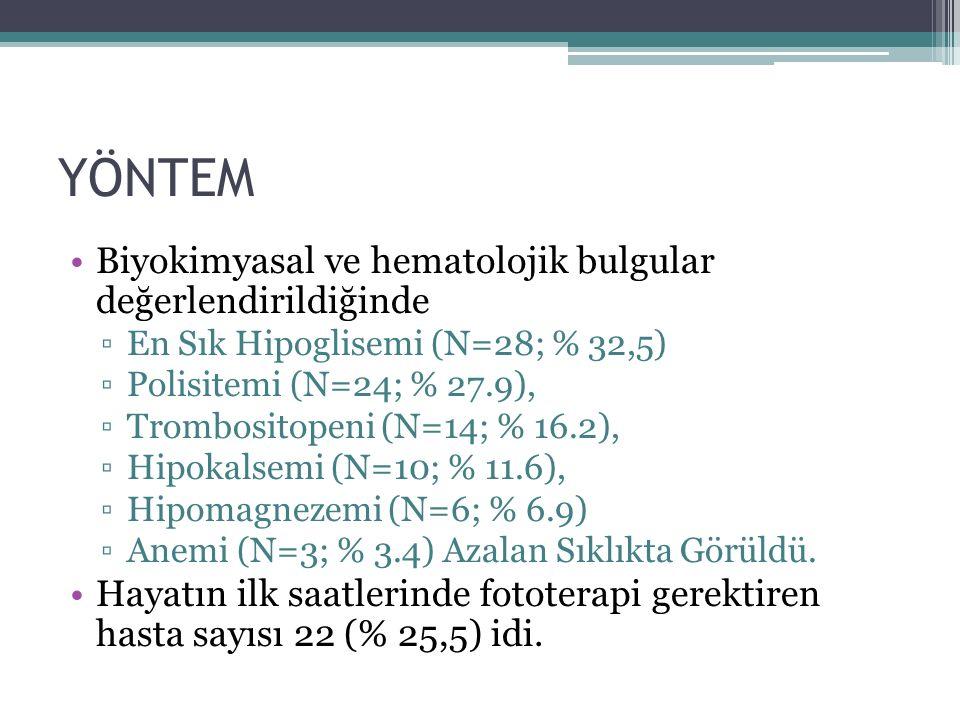 Biyokimyasal ve hematolojik bulgular değerlendirildiğinde ▫En Sık Hipoglisemi (N=28; % 32,5) ▫Polisitemi (N=24; % 27.9), ▫Trombositopeni (N=14; % 16.2), ▫Hipokalsemi (N=10; % 11.6), ▫Hipomagnezemi (N=6; % 6.9) ▫Anemi (N=3; % 3.4) Azalan Sıklıkta Görüldü.