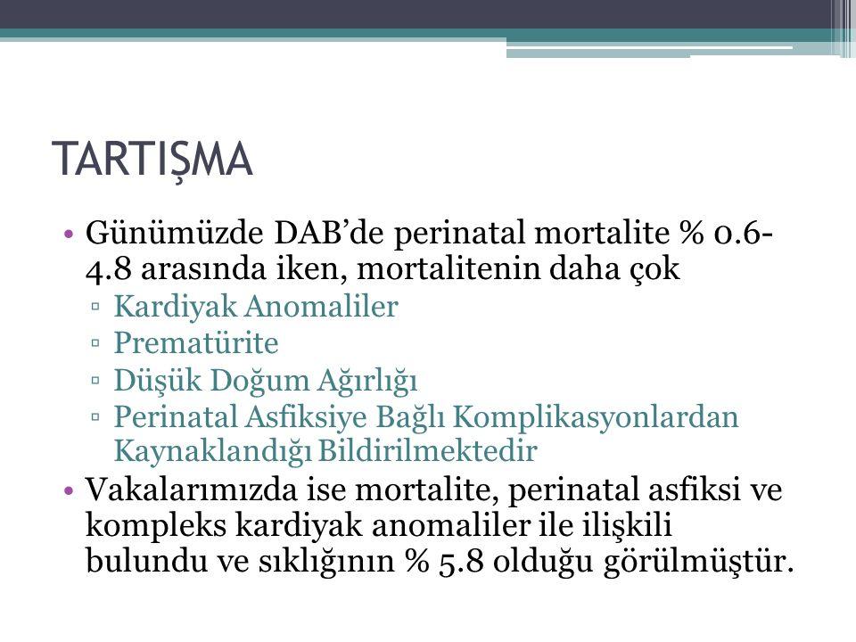 Günümüzde DAB'de perinatal mortalite % 0.6- 4.8 arasında iken, mortalitenin daha çok ▫Kardiyak Anomaliler ▫Prematürite ▫Düşük Doğum Ağırlığı ▫Perinatal Asfiksiye Bağlı Komplikasyonlardan Kaynaklandığı Bildirilmektedir Vakalarımızda ise mortalite, perinatal asfiksi ve kompleks kardiyak anomaliler ile ilişkili bulundu ve sıklığının % 5.8 olduğu görülmüştür.