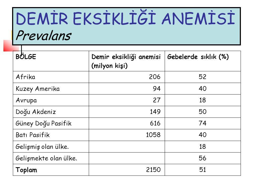 DEMİR EKSİKLİĞİ ANEMİSİ Prevalans BÖLGE Demir eksikliği anemisi (milyon kişi) Gebelerde sıklık (%) Afrika206 52 Kuzey Amerika94 40 Avrupa27 18 Doğu Ak