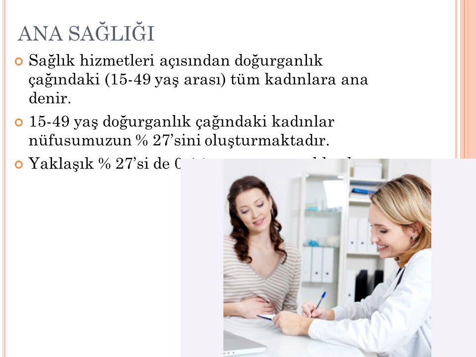 ANA SAĞLIĞI Sağlık hizmetleri açısından doğurganlık çağındaki (15-49 yaş arası) tüm kadınlara ana denir. 15-49 yaş doğurganlık çağındaki kadınlar nüfu