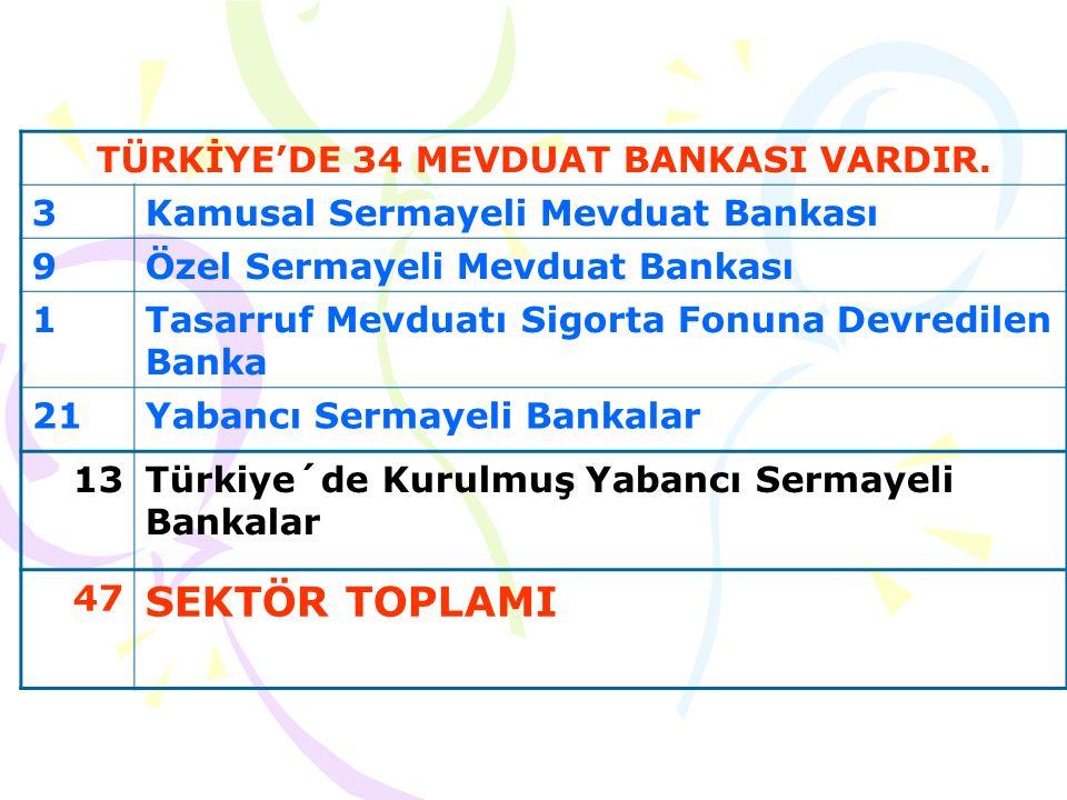 BANKALAR ŞUBE SAYILARI ŞUBE SAYISI MEVDUAT BANKALARI11.151 KAMUSAL SERMAYELİ MEVDUAT BANKALARI (3) %33,01 3.681 Türkiye Cumhuriyeti Ziraat Bankası A.Ş.