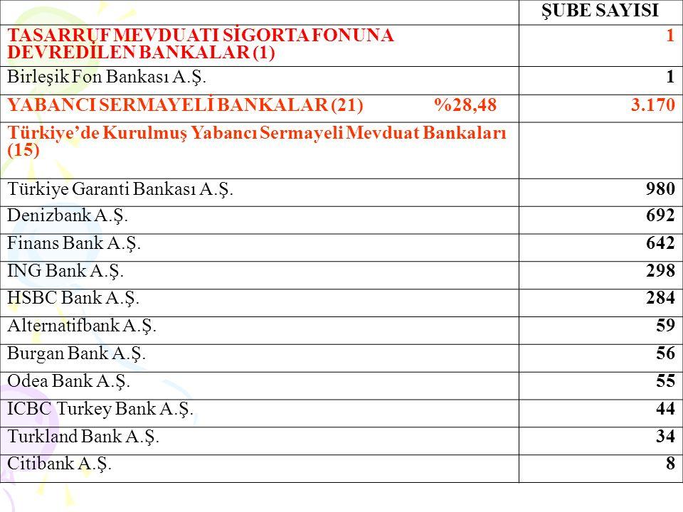 ŞUBE SAYISI YABANCI SERMAYELİ BANKALAR (21) 3.170 Arap Türk Bankası A.Ş.
