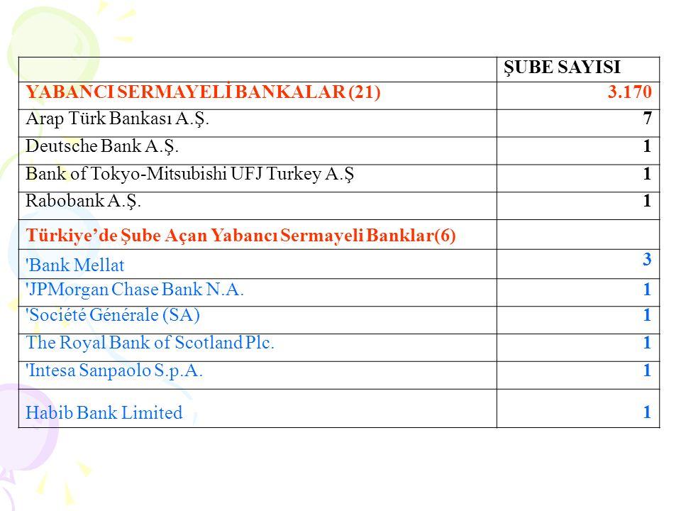 KALKINMA VE YATIRIM BANKALARI (13) ŞUBE SAYILARI 42 KAMUSAL SERMAYELİ (3) İller Bankası A.Ş.