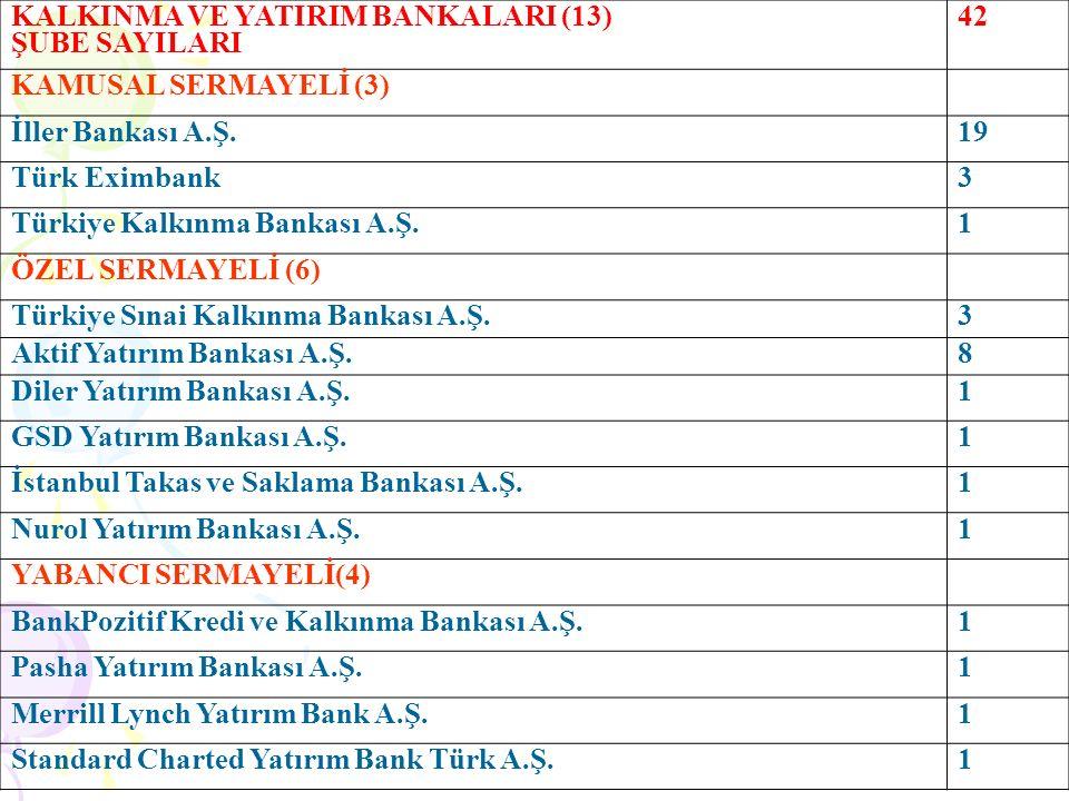Şube Başına 15,5 PersonelŞUBE SAYISI 1075 PERSONEL SAYISI Kuveyt Türk Katılım Bankası A.Ş36216.546 3.505 Kadın 13.041 Erkek %79,10 Yükseköğretim %11,41 Lisansüstü %9,3 Diğer Türkiye Finans Katılım Bankası A.Ş286 Asya Katılım Bankası A.Ş.200 Albaraka Türk Katılım Bankası A.Ş.213 Vakıf Katılım Bankası A.Ş.0 Ziraat Katılım Bankası A.Ş.14 TÜRKİYE'DE 4 KATILIM BANKASI VARDIR.