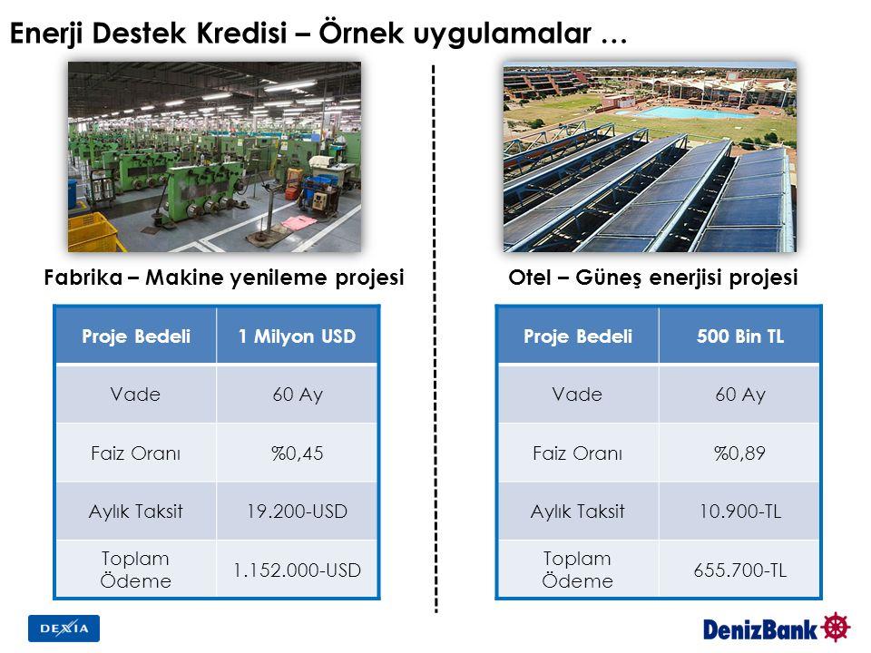 Enerji Destek Kredisi – Örnek uygulamalar … Fabrika – Makine yenileme projesiOtel – Güneş enerjisi projesi Proje Bedeli1 Milyon USD Vade60 Ay Faiz Oranı%0,45 Aylık Taksit19.200-USD Toplam Ödeme 1.152.000-USD Proje Bedeli500 Bin TL Vade60 Ay Faiz Oranı%0,89 Aylık Taksit10.900-TL Toplam Ödeme 655.700-TL