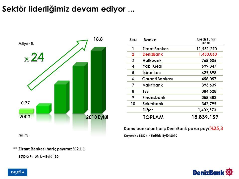 Sektör liderliğimiz devam ediyor... BDDK/Fintürk – Eylül'10 ** Ziraat Bankası hariç payımız %21,1 *Bin TL 2003 2010 Eylül 18,8 0,77 Milyar TL Kamu ban