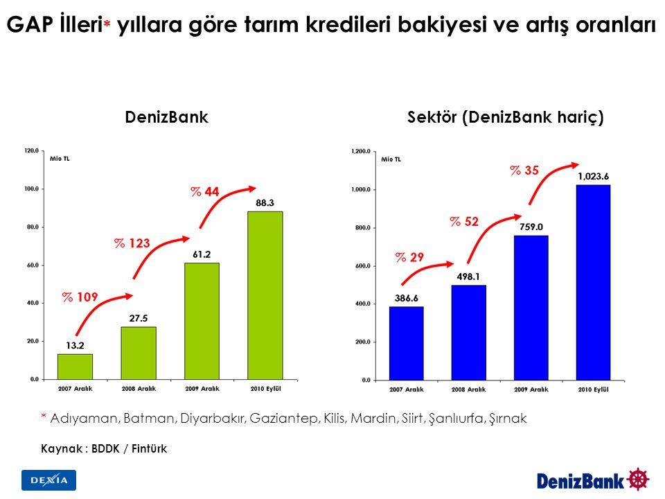 GAP İlleri * yıllara göre tarım kredileri bakiyesi ve artış oranları DenizBankSektör (DenizBank hariç) * Adıyaman, Batman, Diyarbakır, Gaziantep, Kilis, Mardin, Siirt, Şanlıurfa, Şırnak Kaynak : BDDK / Fintürk