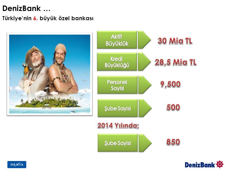 DenizBank … Türkiye'nin 6. büyük özel bankası