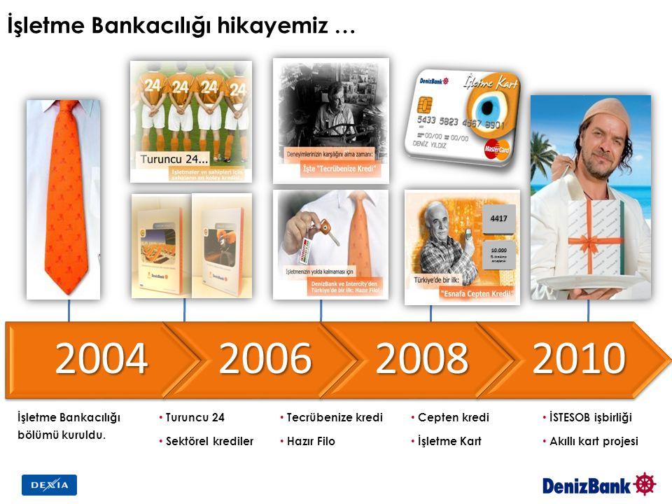 İşletme Bankacılığı hikayemiz …2004200620082010 İşletme Bankacılığı bölümü kuruldu. Turuncu 24 Sektörel krediler Tecrübenize kredi Hazır Filo Cepten k