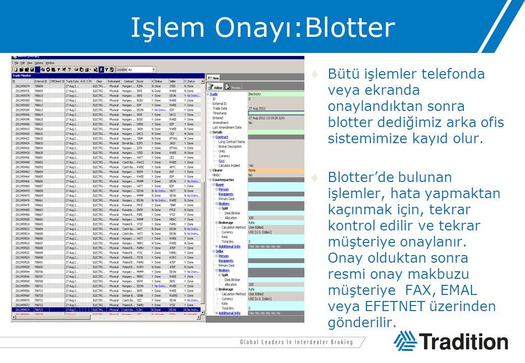 Işlem Onayı:Blotter Bütü işlemler telefonda veya ekranda onaylandıktan sonra blotter dediğimiz arka ofis sistemimize kayıd olur. Blotter'de bulunan
