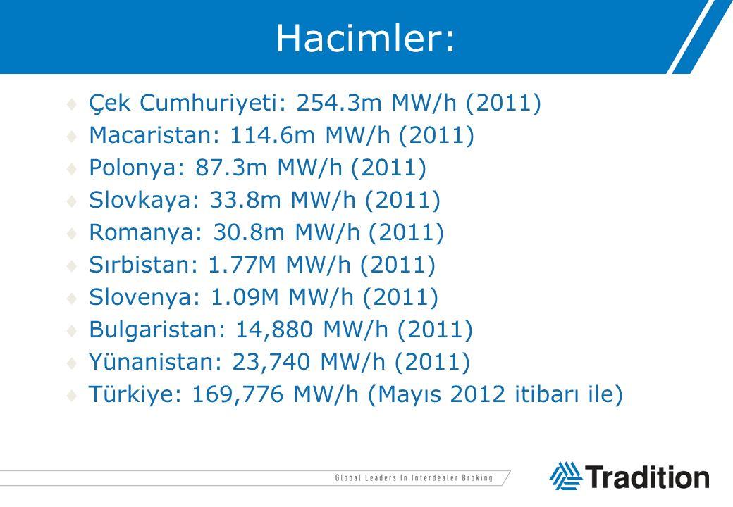 Hacimler: Çek Cumhuriyeti: 254.3m MW/h (2011) Macaristan: 114.6m MW/h (2011) Polonya: 87.3m MW/h (2011) Slovkaya: 33.8m MW/h (2011) Romanya: 30.8
