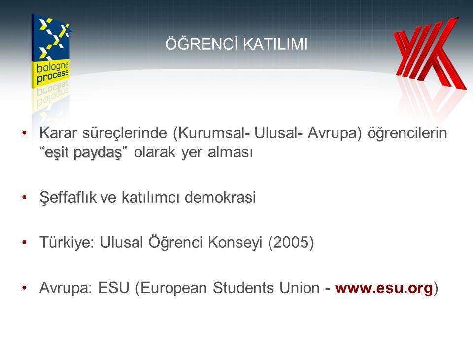 ÖĞRENCİ KATILIMI eşit paydaş Karar süreçlerinde (Kurumsal- Ulusal- Avrupa) öğrencilerin eşit paydaş olarak yer alması Şeffaflık ve katılımcı demokrasi Türkiye: Ulusal Öğrenci Konseyi (2005) Avrupa: ESU (European Students Union - www.esu.org)