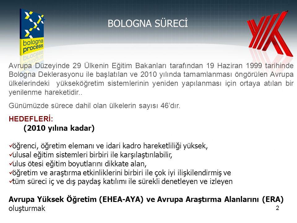 23 2005 Bologna Süreci Değerlendirme Raporunda Türkiye'nin Performansı 2005