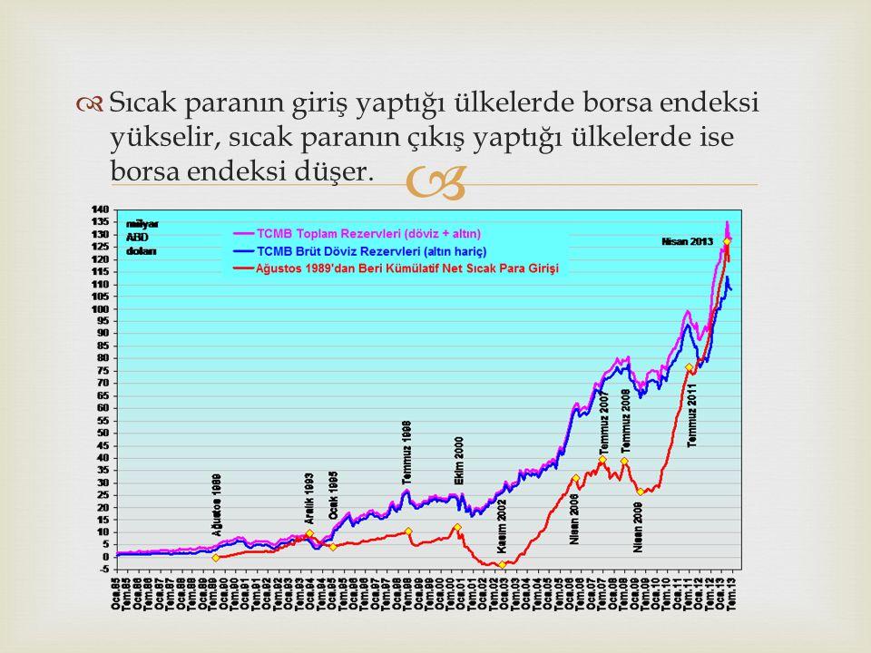   Sıcak paranın giriş yaptığı ülkelerde borsa endeksi yükselir, sıcak paranın çıkış yaptığı ülkelerde ise borsa endeksi düşer.