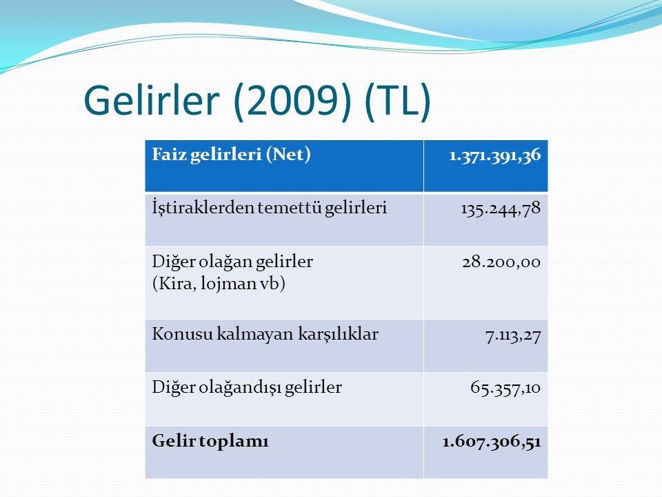 Gelirler (2009) (TL) Faiz gelirleri (Net)1.371.391,36 İştiraklerden temettü gelirleri 135.244,78 Diğer olağan gelirler (Kira, lojman vb) 28.200,00 Konusu kalmayan karşılıklar 7.113,27 Diğer olağandışı gelirler 65.357,10 Gelir toplamı1.607.306,51