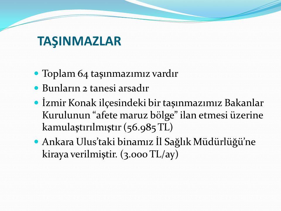 TAŞINMAZLAR Toplam 64 taşınmazımız vardır Bunların 2 tanesi arsadır İzmir Konak ilçesindeki bir taşınmazımız Bakanlar Kurulunun afete maruz bölge ilan etmesi üzerine kamulaştırılmıştır (56.985 TL) Ankara Ulus'taki binamız İl Sağlık Müdürlüğü'ne kiraya verilmiştir.