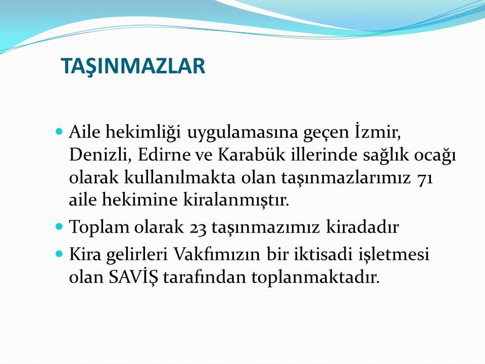 TAŞINMAZLAR Aile hekimliği uygulamasına geçen İzmir, Denizli, Edirne ve Karabük illerinde sağlık ocağı olarak kullanılmakta olan taşınmazlarımız 71 aile hekimine kiralanmıştır.