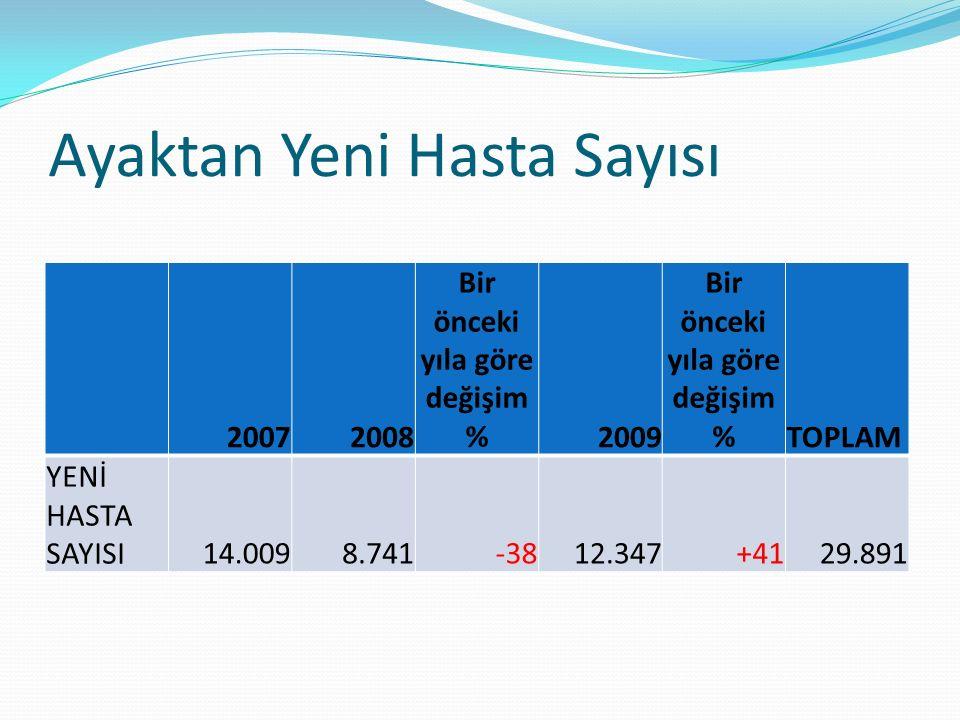 Ayaktan Yeni Hasta Sayısı 20072008 Bir önceki yıla göre değişim % 2009 Bir önceki yıla göre değişim % TOPLAM YENİ HASTA SAYISI14.0098.741-3812.347+4129.891