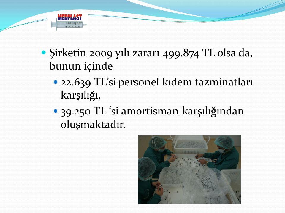 Şirketin 2009 yılı zararı 499.874 TL olsa da, bunun içinde 22.639 TL'si personel kıdem tazminatları karşılığı, 39.250 TL 'si amortisman karşılığından oluşmaktadır.