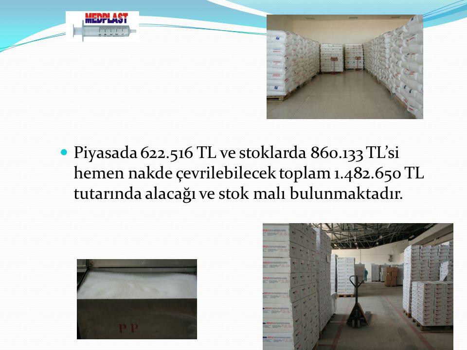 Piyasada 622.516 TL ve stoklarda 860.133 TL'si hemen nakde çevrilebilecek toplam 1.482.650 TL tutarında alacağı ve stok malı bulunmaktadır.
