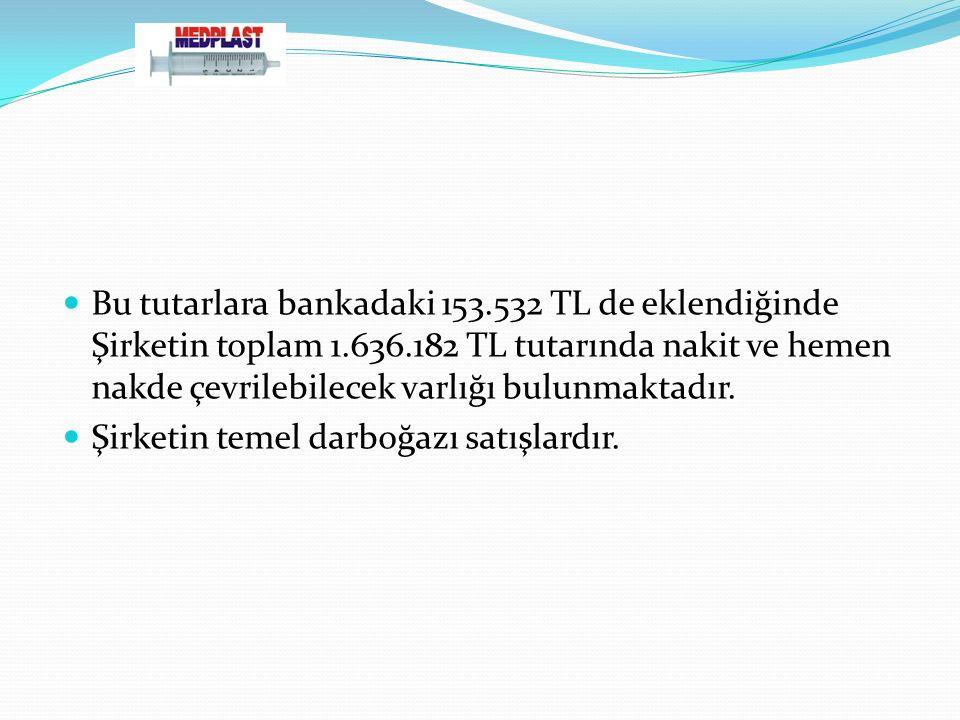 Bu tutarlara bankadaki 153.532 TL de eklendiğinde Şirketin toplam 1.636.182 TL tutarında nakit ve hemen nakde çevrilebilecek varlığı bulunmaktadır.
