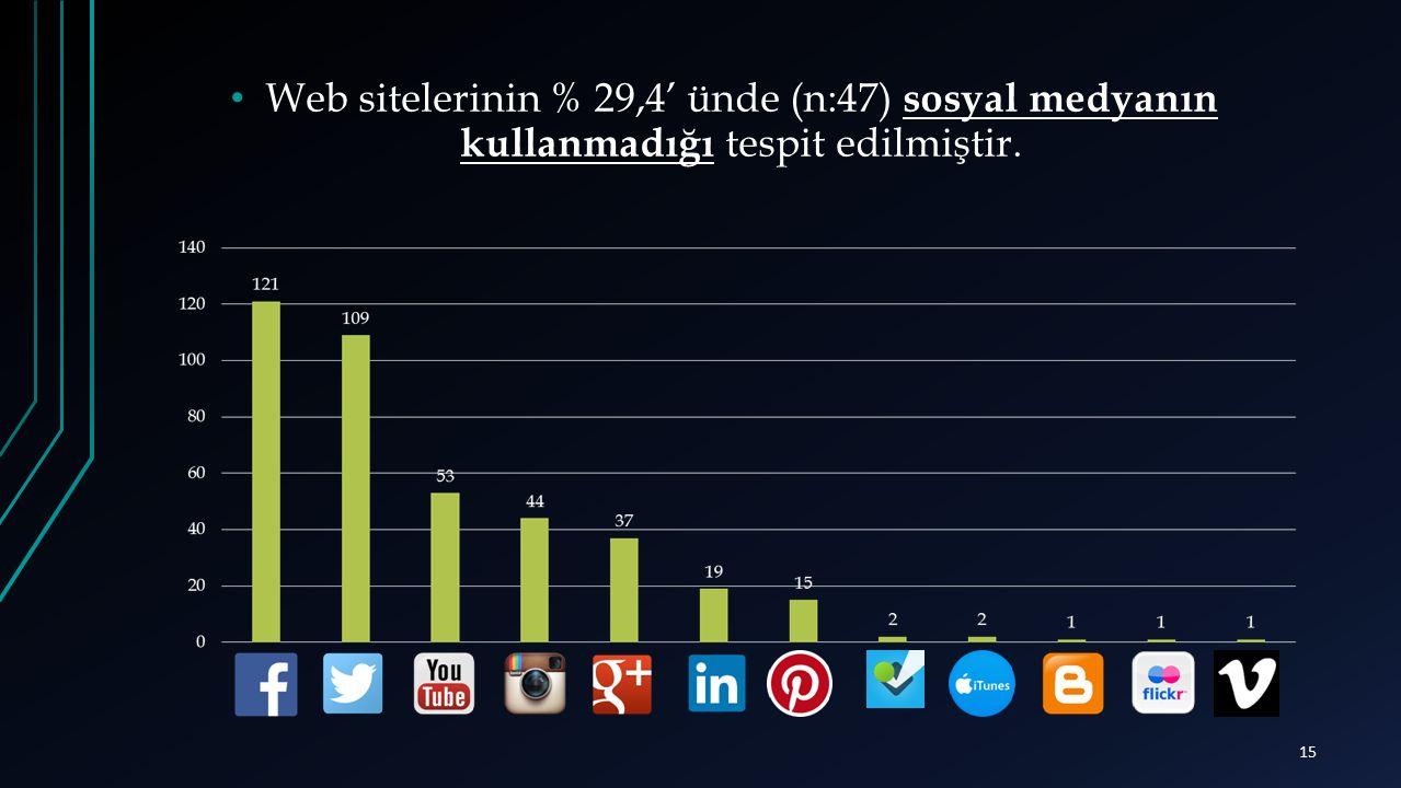 Web sitelerinin % 29,4' ünde (n:47) sosyal medyanın kullanmadığı tespit edilmiştir. 15