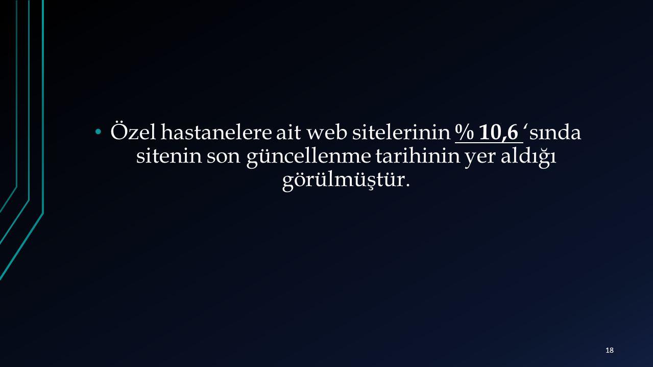 Özel hastanelere ait web sitelerinin % 10,6 'sında sitenin son güncellenme tarihinin yer aldığı görülmüştür. 18