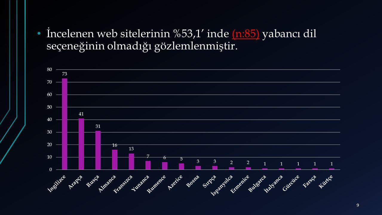 İncelenen web sitelerinin %53,1' inde (n:85) yabancı dil seçeneğinin olmadığı gözlemlenmiştir. 9