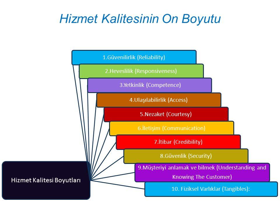 Hizmet Kalitesinin On Boyutu Hizmet Kalitesi Boyutları 1.Güvenilirlik (Reliability)2.Heveslilik (Responsiveness) 3.Yetkinlik (Competence)4.Ulaşılabili