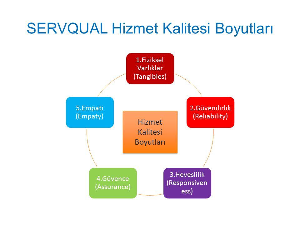 SERVQUAL Hizmet Kalitesi Boyutları 1.Fiziksel Varlıklar (Tangibles) 2.Güvenilirlik (Reliability) 3.Heveslilik (Responsiven ess) 4.Güvence (Assurance)