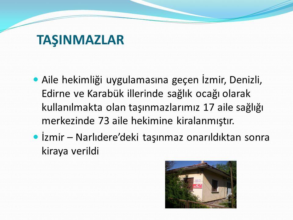 TAŞINMAZLAR Aile hekimliği uygulamasına geçen İzmir, Denizli, Edirne ve Karabük illerinde sağlık ocağı olarak kullanılmakta olan taşınmazlarımız 17 ai
