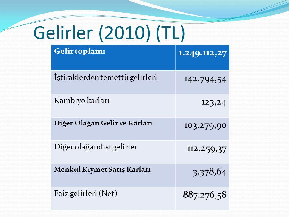 Gelirler (2010) (TL) Gelir toplamı 1.249.112,27 İştiraklerden temettü gelirleri 142.794,54 Kambiyo karları 123,24 Diğer Olağan Gelir ve Kârları 103.27