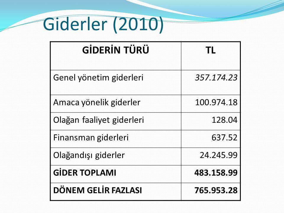 Giderler (2010) GİDERİN TÜRÜTL Genel yönetim giderleri357.174.23 Amaca yönelik giderler100.974.18 Olağan faaliyet giderleri128.04 Finansman giderleri6