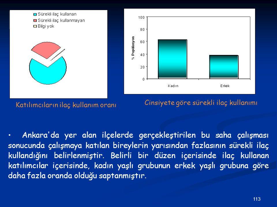 113 Katılımcıların ilaç kullanım oranı Cinsiyete göre sürekli ilaç kullanımı Ankara'da yer alan ilçelerde gerçekleştirilen bu saha çalışması sonucunda