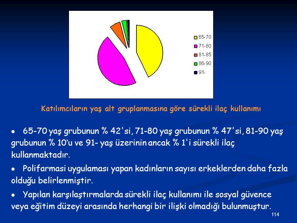 114 Katılımcıların yaş alt gruplanmasına göre sürekli ilaç kullanımı   65-70 yaş grubunun % 42'si, 71-80 yaş grubunun % 47'si, 81-90 yaş grubunun %