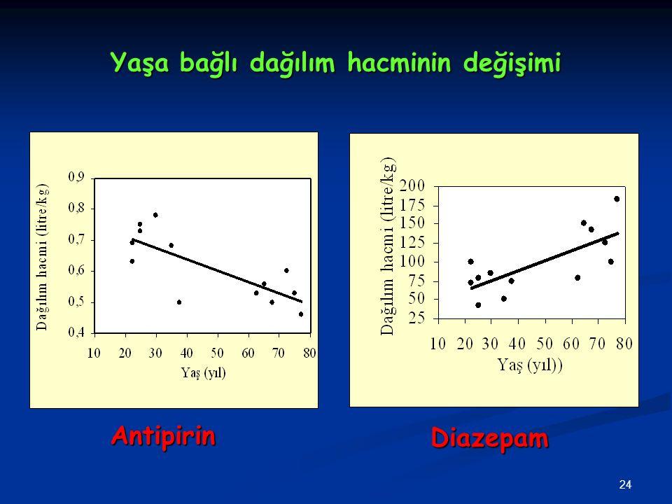 24 Yaşa bağlı dağılım hacminin değişimi AntipirinDiazepam