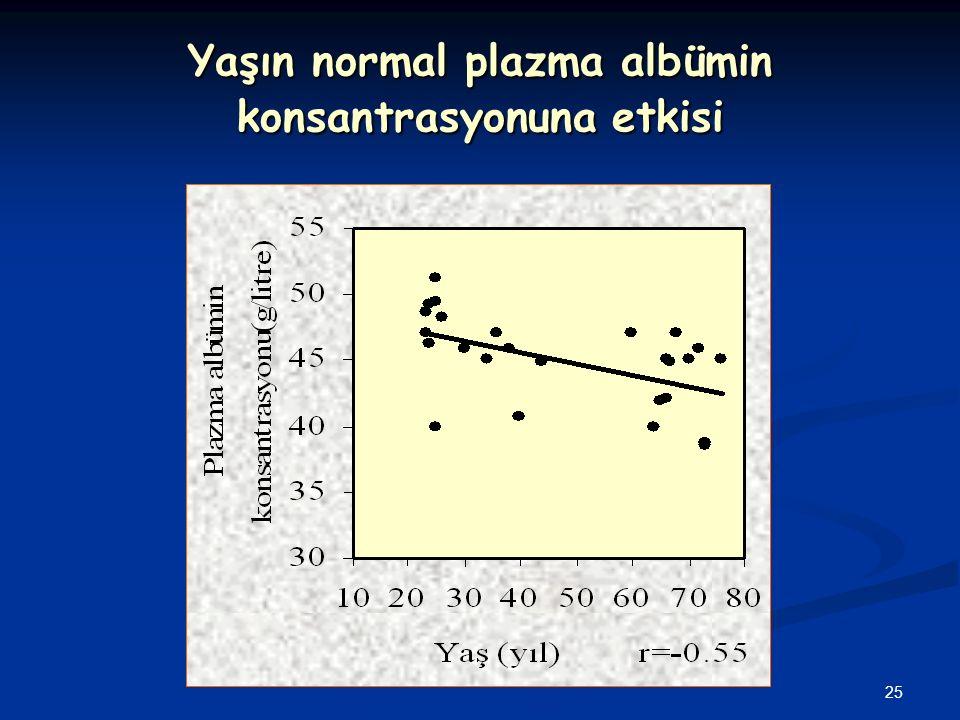 25 Yaşın normal plazma albümin konsantrasyonuna etkisi