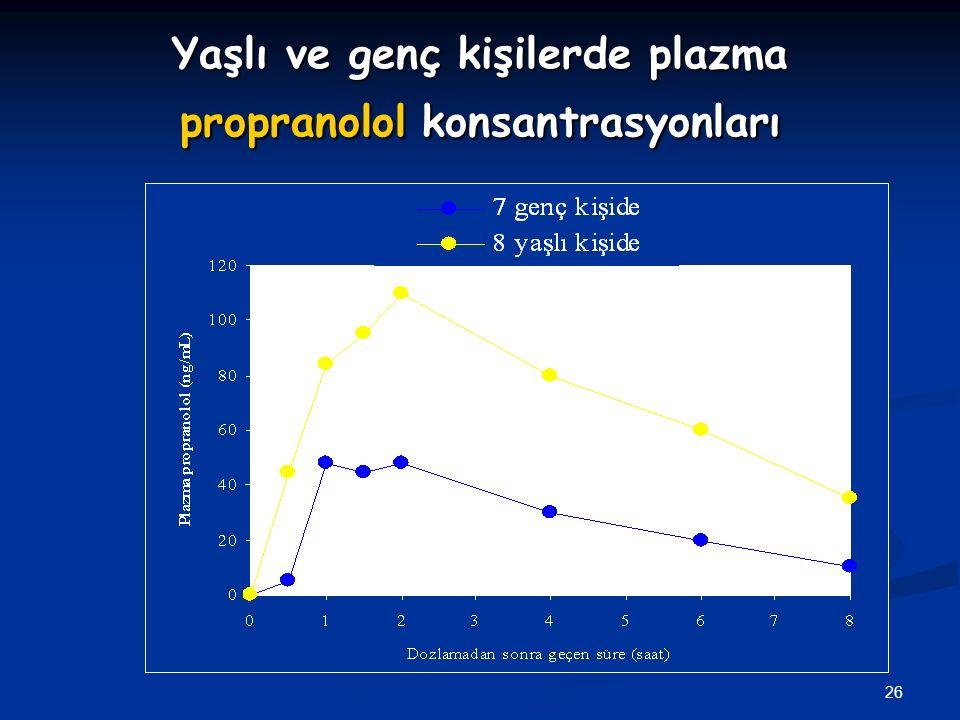 26 Yaşlı ve genç kişilerde plazma propranolol konsantrasyonları