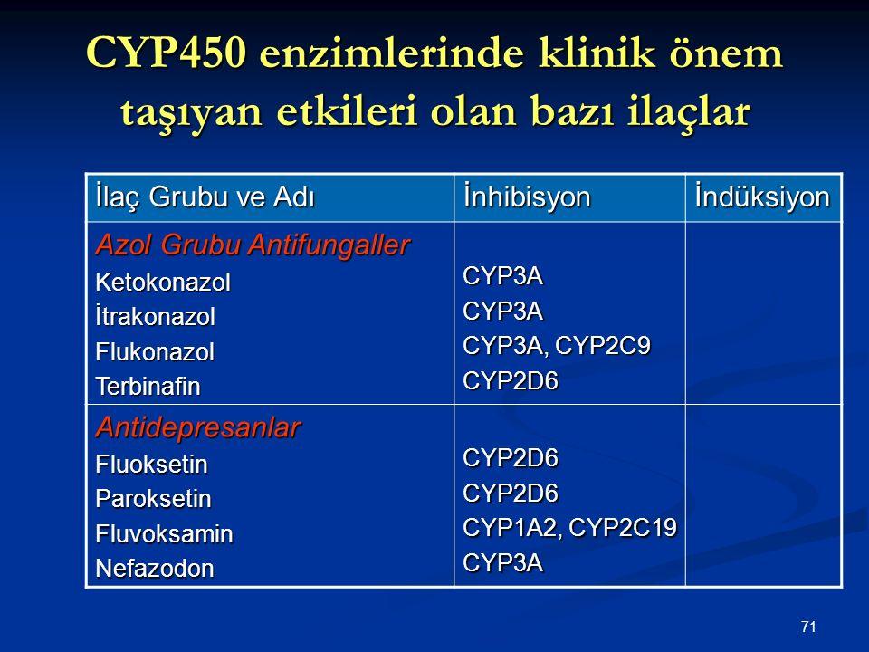 71 CYP450 enzimlerinde klinik önem taşıyan etkileri olan bazı ilaçlar İlaç Grubu ve Adı İnhibisyonİndüksiyon Azol Grubu Antifungaller Ketokonazolİtrak