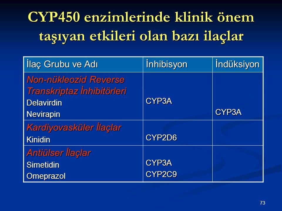 73 CYP450 enzimlerinde klinik önem taşıyan etkileri olan bazı ilaçlar İlaç Grubu ve Adı İnhibisyonİndüksiyon Non-nükleozid Reverse Transkriptaz İnhibi