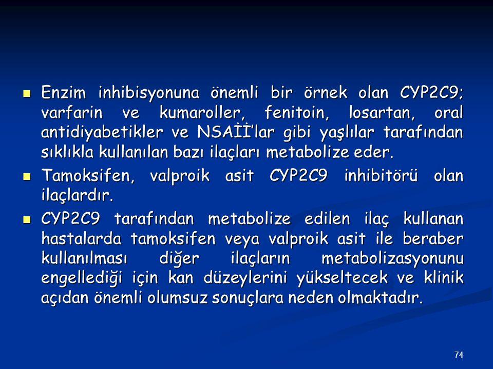 74 Enzim inhibisyonuna önemli bir örnek olan CYP2C9; varfarin ve kumaroller, fenitoin, losartan, oral antidiyabetikler ve NSAİİ'lar gibi yaşlılar tara