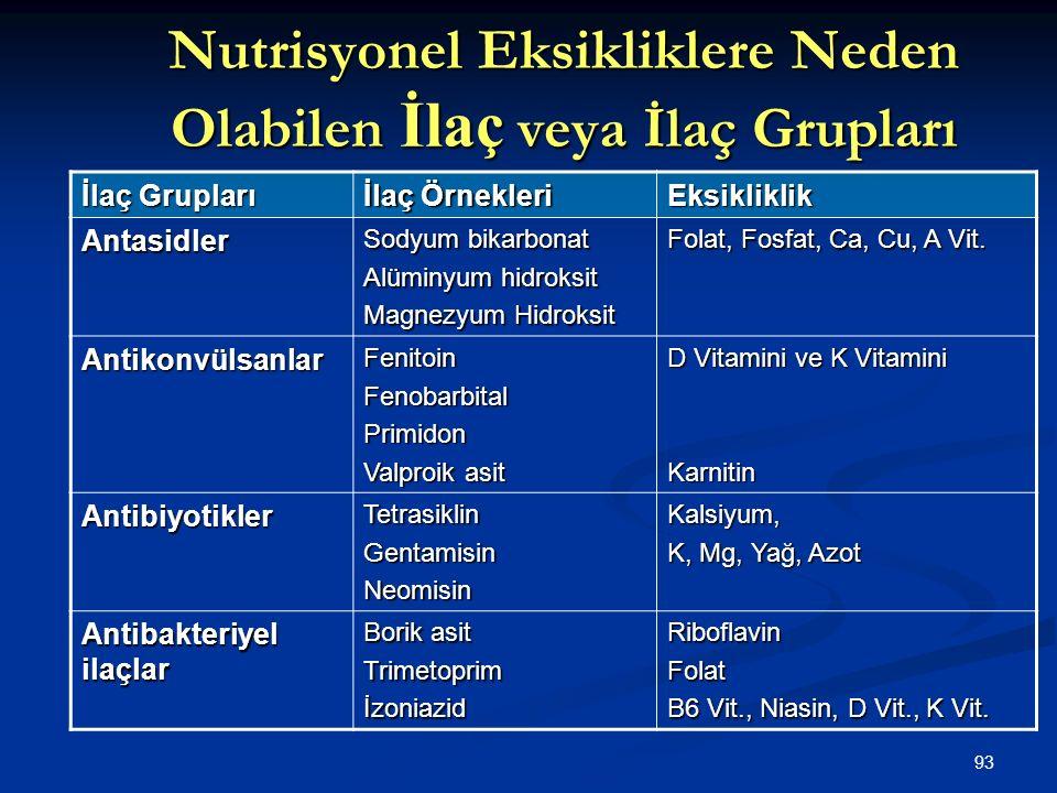 93 Nutrisyonel Eksikliklere Neden Olabilen İlaç veya İlaç Grupları İlaç Grupları İlaç Örnekleri Eksikliklik Antasidler Sodyum bikarbonat Alüminyum hid