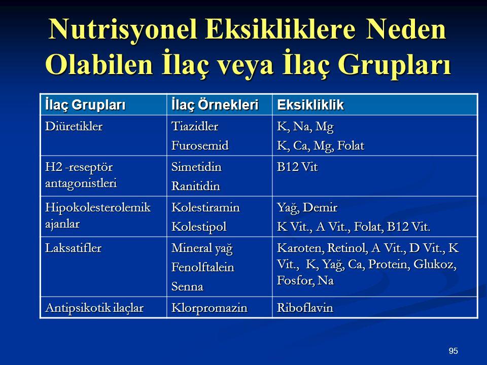 95 Nutrisyonel Eksikliklere Neden Olabilen İlaç veya İlaç Grupları İlaç Grupları İlaç Örnekleri Eksikliklik DiüretiklerTiazidlerFurosemid K, Na, Mg K,